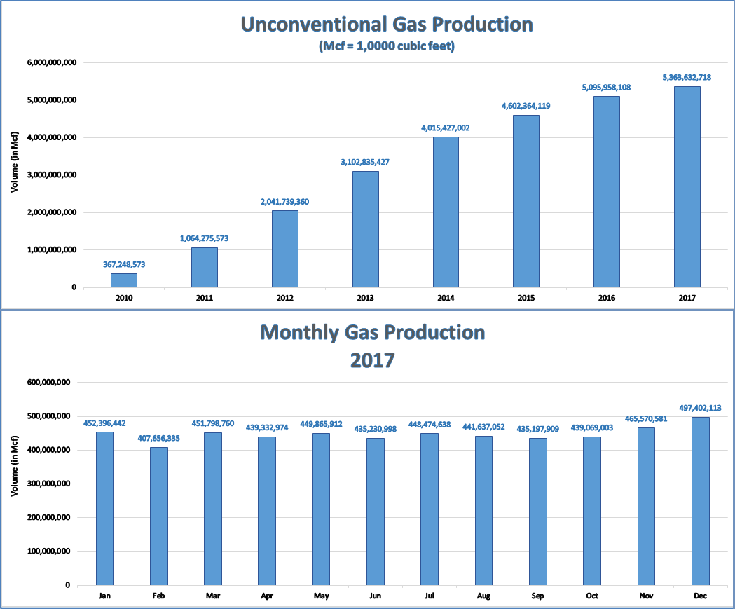2017 Oil and Gas Annual Report
