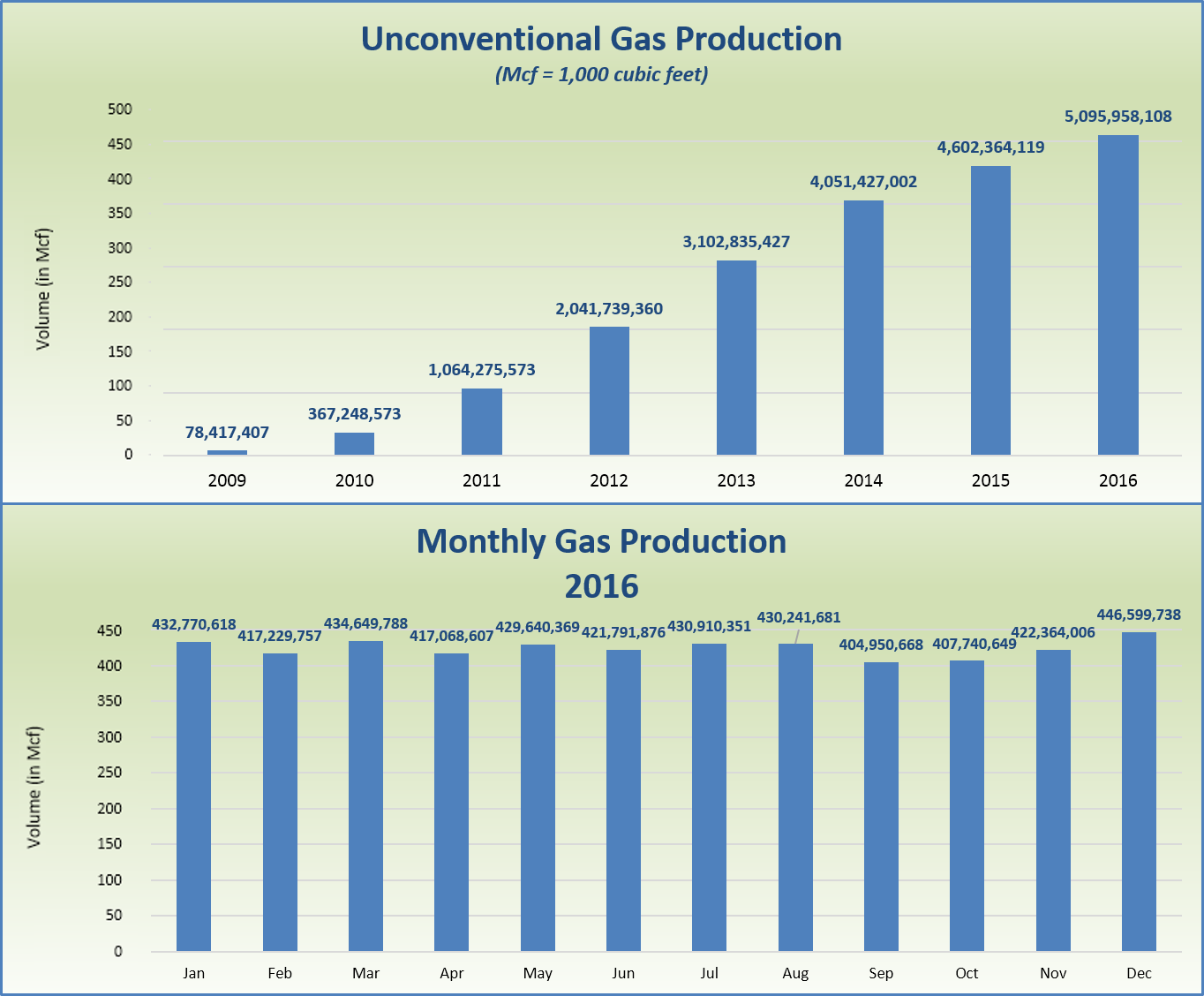 2016 oil and gas annual report gas production gas production geenschuldenfo Choice Image
